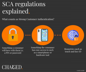 What counts as strong customer authentication?
